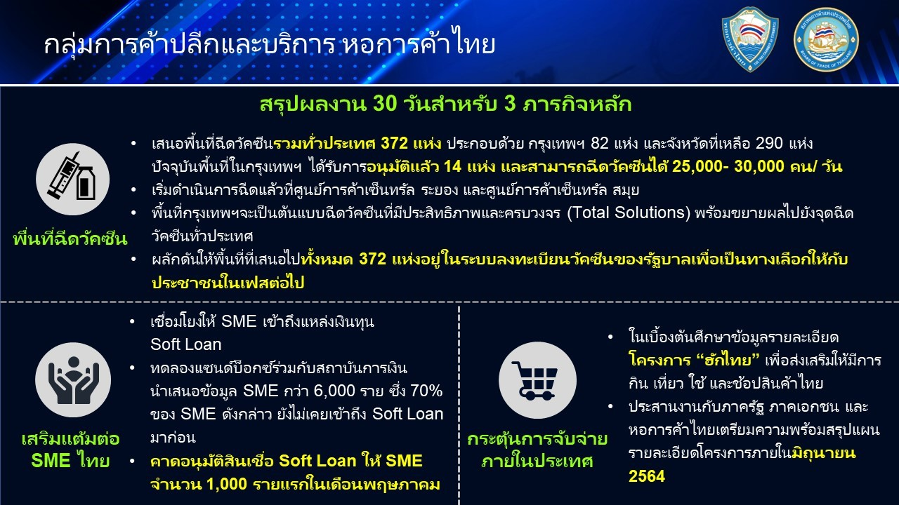 """ความคืบหน้า 30 วันแรกกับภารกิจ """"99 วัน"""" ของกลุ่มการค้าปลีกและบริการ หอการค้าไทยและสภาหอการค้าแห่งประเทศไทย"""